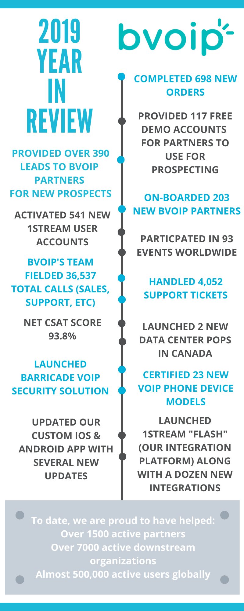 bvoip 2019 year in review 1