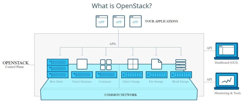 openstack diagram.jpg