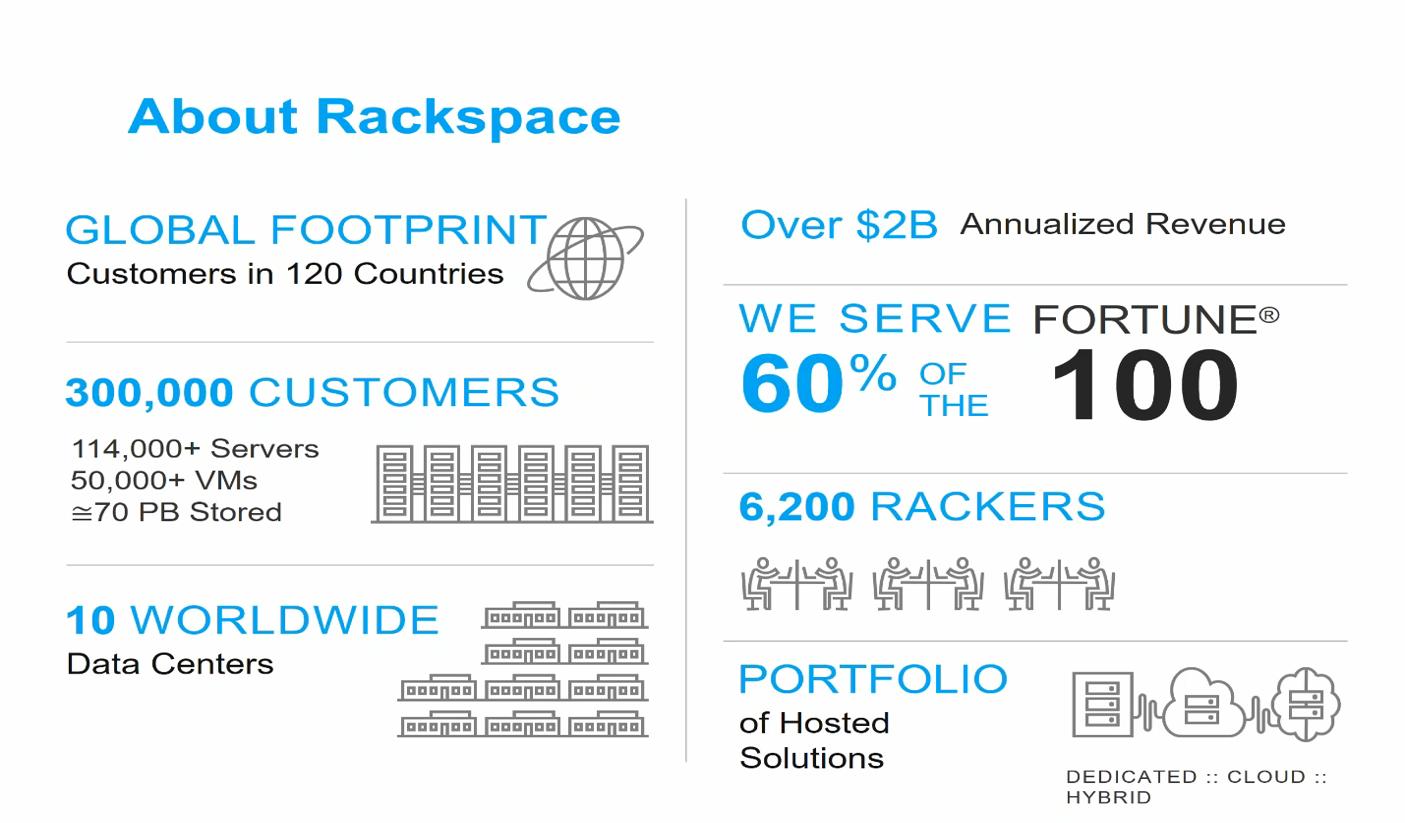 rackspace overview.png