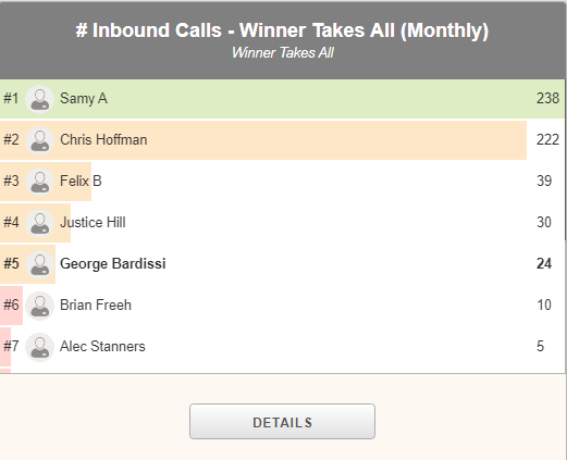 Graph of # of inbound calls