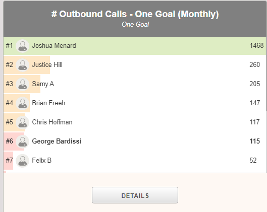 Graph of # of Outbound Calls